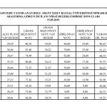 Sonuçlar 1 150x150 - Akademik Personel İlanı Nihai Değerlendirme Sonuçları
