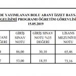 Sonuçlar 5 150x150 - Akademik Personel İlanı Nihai Değerlendirme Sonuçları